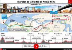 ATLETISMO: Maratón de Nueva York 2017 interactivo infographic