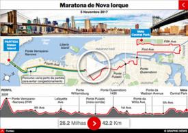 ATLETISMO: Maratona de Nova Iorque 2017 interactivo infographic