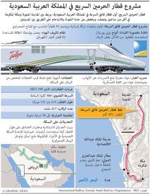 السعودية: مشروع قطار الحرمين السريع  infographic