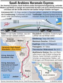 SAUDI ARABIEN: Haramain Hochgeschwindigkeitszug infographic