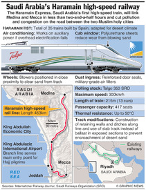 SAUDI ARABIA: Haramain high-speed train infographic