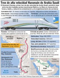 ARABIA SAUDÍ: Tren de alta velocidad Haramain infographic