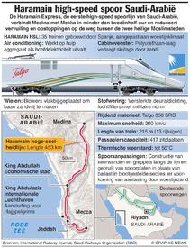 SAUDI-ARABIË: Haramain hogesnelheidslijn infographic