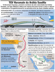 ARÁBIA SAUDITA: Comboio de alta velocidade Haramain infographic