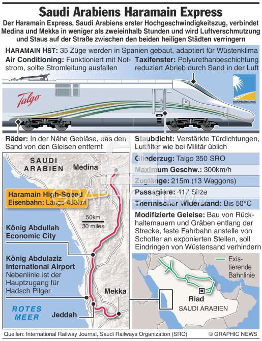 Haramain Hochgeschwindigkeitszug infographic
