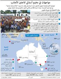أستراليا: مواجهات في مخيم أسترالي للاجئين الأجانب infographic