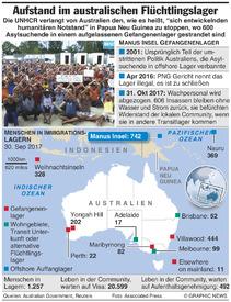 AUSTRALIEN: Aufstand auf Insel Manus infographic