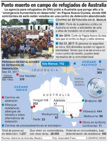 AUSTRALIA: Punto muerto para refugiados en la Isla Manus infographic