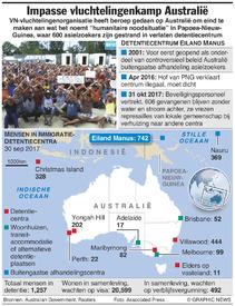AUSTRALIË: Impasse eiland Manus infographic