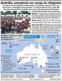 AUSTRÁLIA: Emergência na ilha Manus infographic