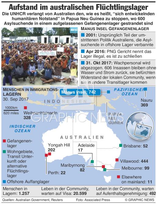 Aufstand auf Insel Manus infographic