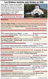 EUA: Tiroteo en iglesia de Texas  infographic