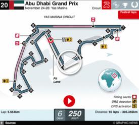 F1 Abu Dhabi GP interactive 2017 infographic