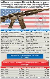 CRIMEN: Muertes en EUA relacionadas con armas de fuego infographic