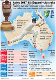 CRICKET: Ashes schedule 2017-18 infographic