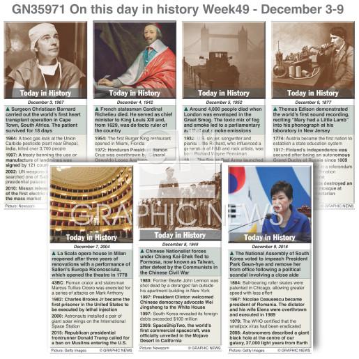 December 3-9, 2017 (week 49) infographic