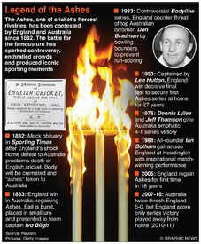 CRICKET: Legend of the Ashes (1) infographic