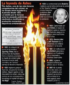 CRICKET: La leyenda de Ashes (1) infographic