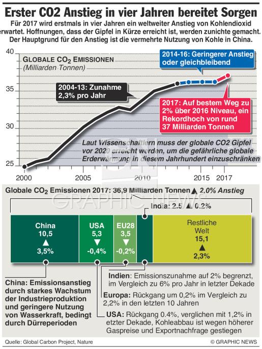 Erster CO2 Anstieg in vier Jahren infographic