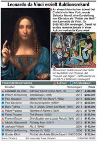 KUNST: Leonardo da Vinci schlägt bisherige Auktionsrekorde infographic