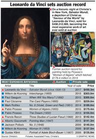 ART: Leonardo da Vinci shatters auction record infographic