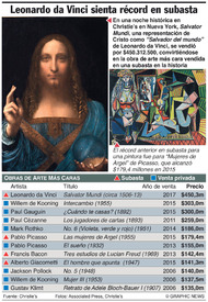 ARTE: Leonardo da Vinci rompe récord en subasta  infographic