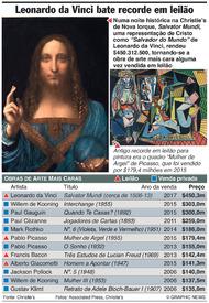 ARTE: Leonardo da Vinci bate recorde em leilão infographic