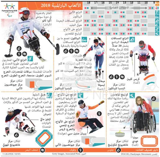 الألعاب البارالمبية ٢٠١٨ infographic