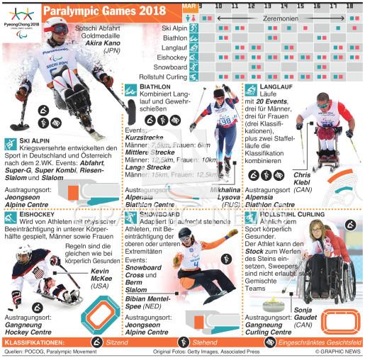 Paralympische Spiele infographic