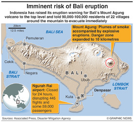 INDONESIA: Bali volcano forces mass evacuation infographic