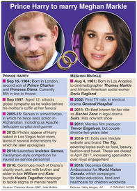 UK ROYAL WEDDING: Profiles Prince Harry and Meghan Markle infographic