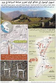 بيرو: تلفريك إلى تشاكو كيراو في بيرو infographic