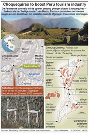 PERU: Choquequirao kabelbaan infographic