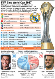 SOCCER: FIFA Club World Cup 2017 infographic