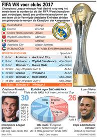 VOETBAL: FIFA WK voor clubs 2017 infographic