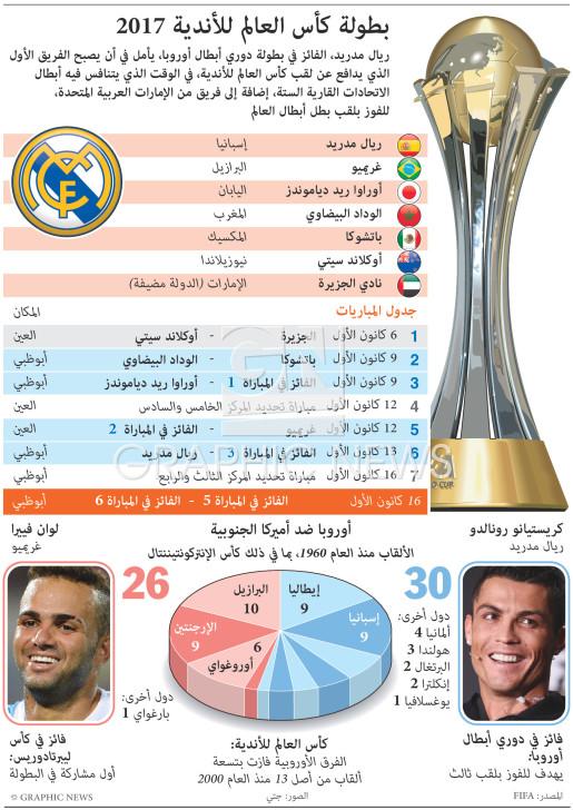 بطولة كأس العالم للأندية ٢٠١٧ infographic