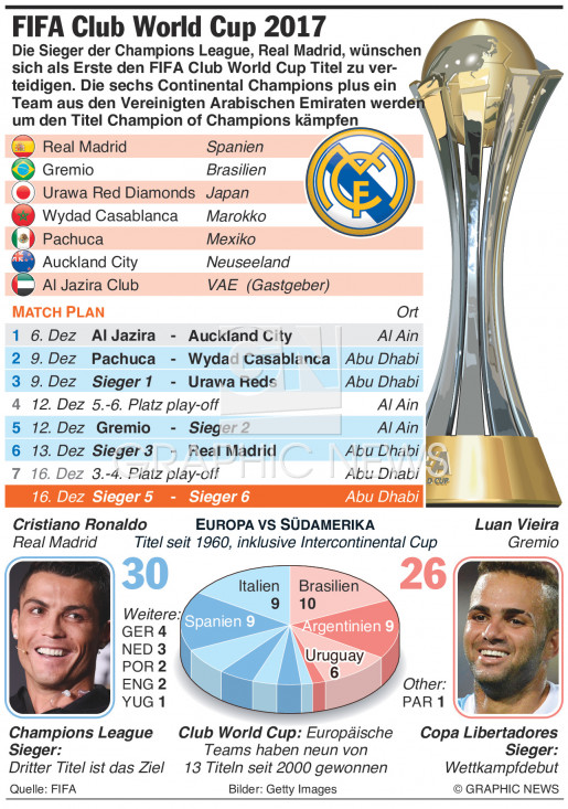 FIFA Club World Cup 2017 infographic