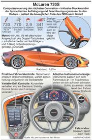 MOTORING: McLaren 720S  infographic