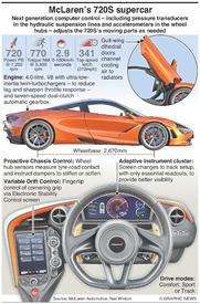 MOTORING: McLaren's 720S supercar infographic