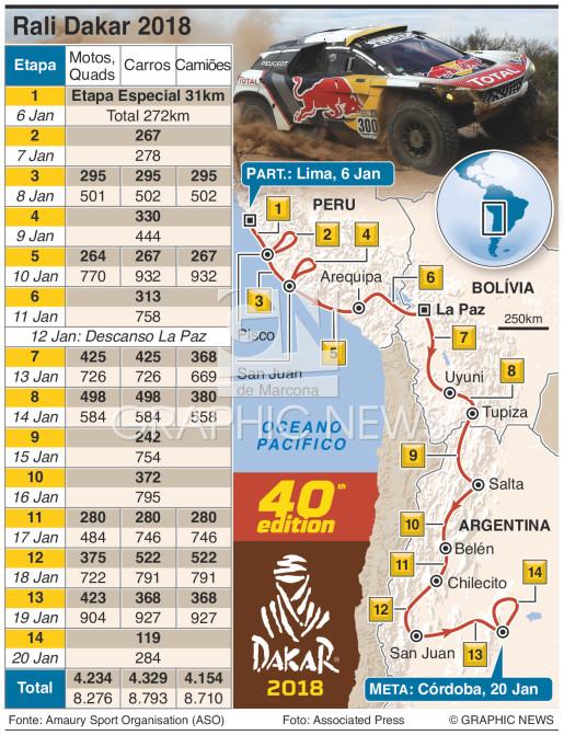 Rali Dakary 2018 infographic