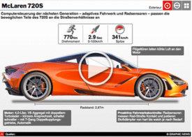 MOTORING: McLaren's 720S interactive infographic