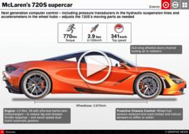 MOTORING: McLaren's 720S supercar interactive infographic