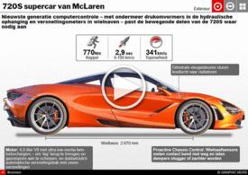 AUTO'S: McLaren's 720S supercar - interactive infographic