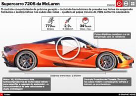 AUTOMÓVEIS: Supercarro 720S da McLaren interactivo infographic