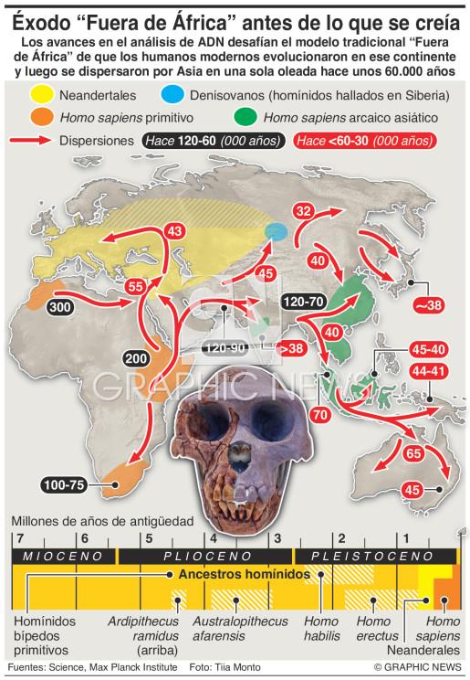 Los humanos modernos salieron de África antes de lo que se creía infographic