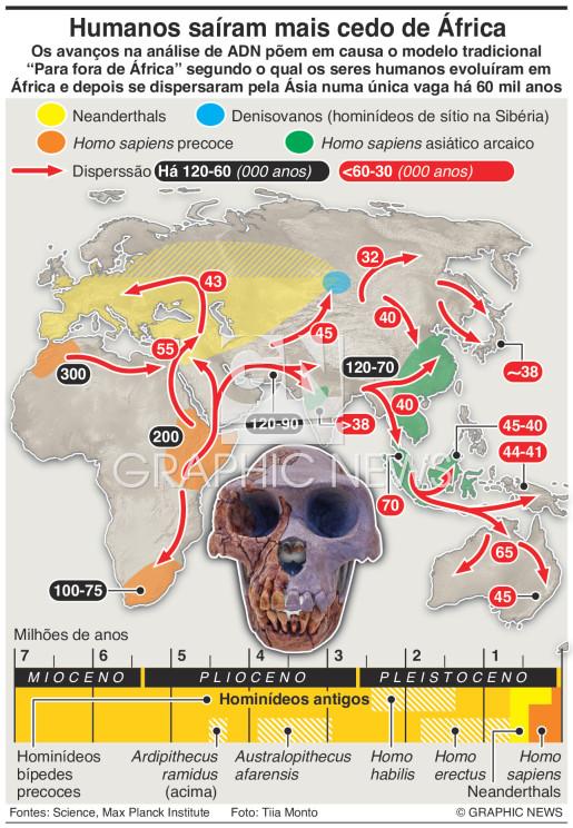 Seres humanos deixaram África mais cedo infographic