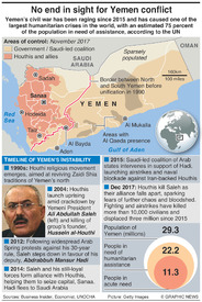 MIDDLE EAST: History of Yemen conflict infographic