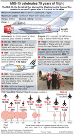 AVIATION: MiG-15 anniversary infographic
