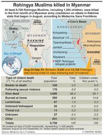 BANGLADESH: Rohingya Muslims killed in Myanmar infographic