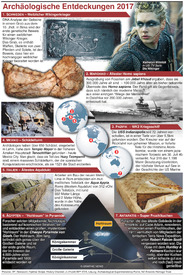 JAHRESRÜCKBLICK: Archäologische Entdeckungen 2017 infographic